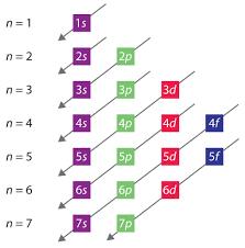 Orbital Filling Chart Question 9267e Socratic
