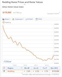 Zillow Chart Zillow Chart Of Local Home Price Trends Is Striking