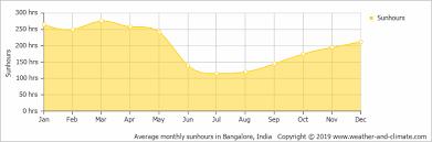 Bangalore Humidity Chart Climate And Average Monthly Weather In Bangalore Karnataka
