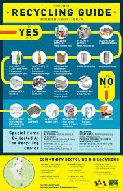 51 Credible Chart About Recycling