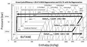 Butane Temperature Chart Pressure Enthalpy Diagram For A Butane Based Subcritical