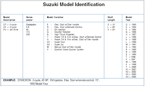 Suzuki Outboard Model Identification Guide