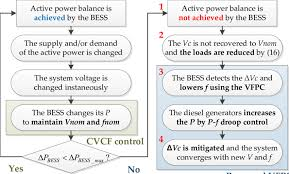 Flow Chart Of The Proposed Vfpc For The Autonomous Active
