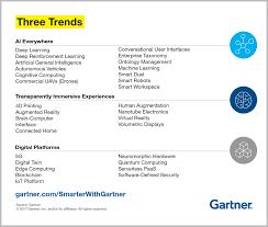 Gartner Chart 2017 Top Trends In The Gartner Hype Cycle For Emerging