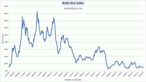 Dry Bulk Update March 6 2013 Tainted Alpha The Wall