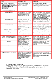 Clozapine Dosage And Titration Chart Protocol For The Use And Administration Of Clozapine Pdf