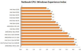 Intel Atom Performance Chart How Does The Amd E 350 Fare Vs Intels Cpu Yugatech