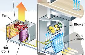 Portable Air Conditioner Troubleshooting How To Troubleshoot A Window Unit How To Maintain An Air