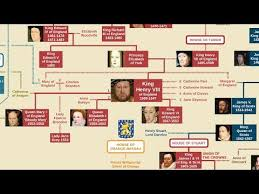 British Monarchs Family Tree Alfred The Great To Queen