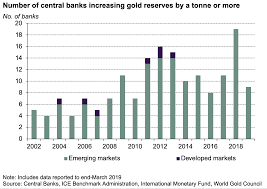 Gold Org Chart Emerging Markets Dominate Central Bank Gold Buying Bonanza