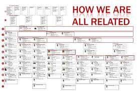 Genealogy Relationship Chart How We Are All Connected Sinotte Loiselle Genealogy Blog