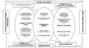 Дипломная работа Бюджетное финансирование социальной защиты  Рис 4 Социальная хартия пересмотренная