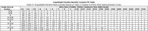 Conduit Fill Chart Liquidtight Fmc 14awg 750kcmil From Pdq