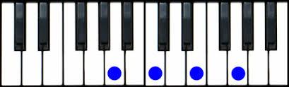 Am7 Piano Chord