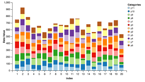 Stacked Bar Chart Python Pandas Charts Library Vincent 0 4 Documentation