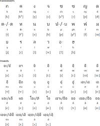 Northern Khmer Language And Alphabet