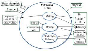 Flow Diagram Depicting The Refining Process Of Tin Metal