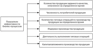 Реинжиниринг бизнес процессов предприятия Основные этапы реинжиниринга Бизнес процесс