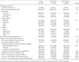 Pdf Nursing Home Infection Control Program Characteristics Cms