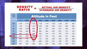 Hvac Cfm Air Flow Chart Carrier Tech Tips Calculating Cfm