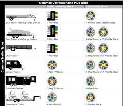 camper trailer wiring diagram floralfrocks 7 blade trailer plug wiring diagram at Camper Trailer Plug Wiring Diagram
