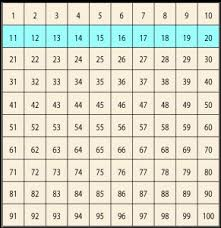 Hundred Chart Denise Gaskins Lets Play Math