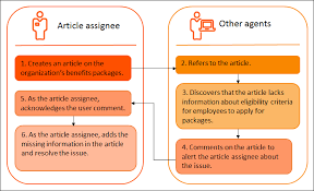 Quality Of Work Example Providing Feedback For Improving The Quality Of Knowledge Articles