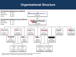 Dominion Energy Organizational Chart Current Report Filing 8 K