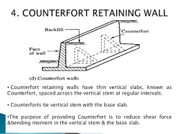 Small Picture Modes of failure of retaining walls