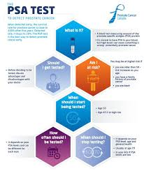 Cancer Psa Chart Learn More About The Psa Test Yestopsa Prostate Cancer Canada