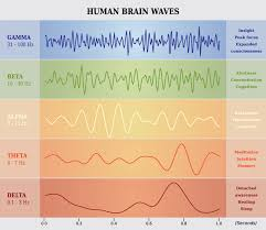 Binaural Frequency Chart Frequencies Satori Sounds Vr Brainwave Dynamics