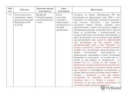 Презентация на тему О действиях и подготовке документов в  20 п п