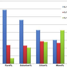 Bar Chart Showing Type Of Emergency Response Background For