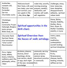 Health Astrology Chart Spiritual Opportunities In The Birth Chart The Mystery School