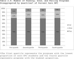 Fafsa Efc Code Chart Federal Register Program Integrity Gainful Employment