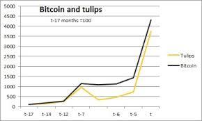 Eomics The Topsy Turvy World Of Bitcoin