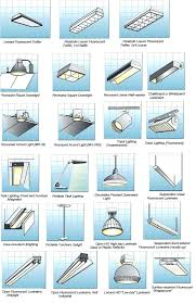 types of ceiling lighting. Types Of Light Fixtures In The Ceiling Fixture . Lighting P