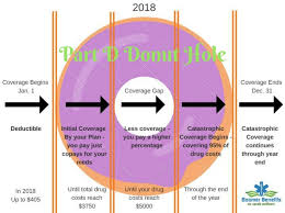 Medicare Donut Hole Donut Holes Donuts How To Plan
