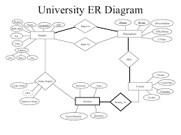 erd examples      university er diagram