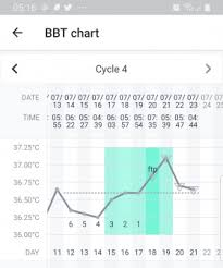 Ftp Chart Bbt Chart And Ftp Meaning Madeformums Forum