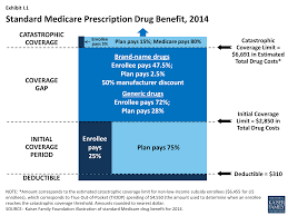Medicare Part D In Its Ninth Year Introduction 8621