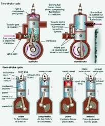 how many cylinders are there in an four stroke engine quora the below picture comparatively shows the working of a 4 stroke and 2 stroke engine