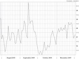 Proshares Ultra Bloomberg Crude Oil Uco Performance
