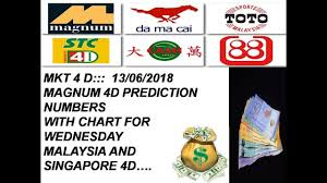 4d Chart Prediction Mkt 4 D 13 06 2018 Magnum 4d Prediction Numbers With
