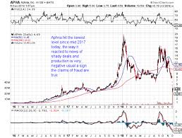 Aphria Chart Stock Chart Of The Day Aphria And Gold Stocks Compared To