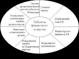 субъекты финансового контроля их функции и задачи  114 Конституции РФ а также отчеты внебюджетных государственных социальных фондов Контрольные функции