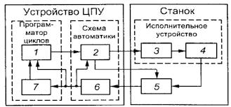 Отчет по практике Технология выполнения токарных работ  Окончание обработки контролирует датчик 5 который через блок 6 дает команду блоку 7 на включение следующего этапа программы
