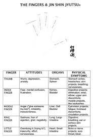 Jin Shin Do Chart A Statement On Self Help Jin Shin Jyutsu By Mitzi Don