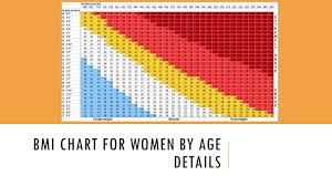 Normal Female Bmi Chart 66 Methodical Bmi Height And Weight Chart For Women