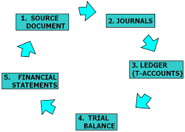The Accounting Cycle 5 Simple Steps